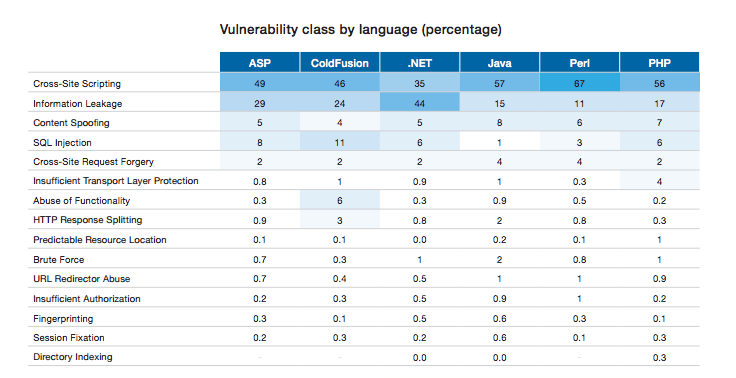 vulnerabilities by programming language