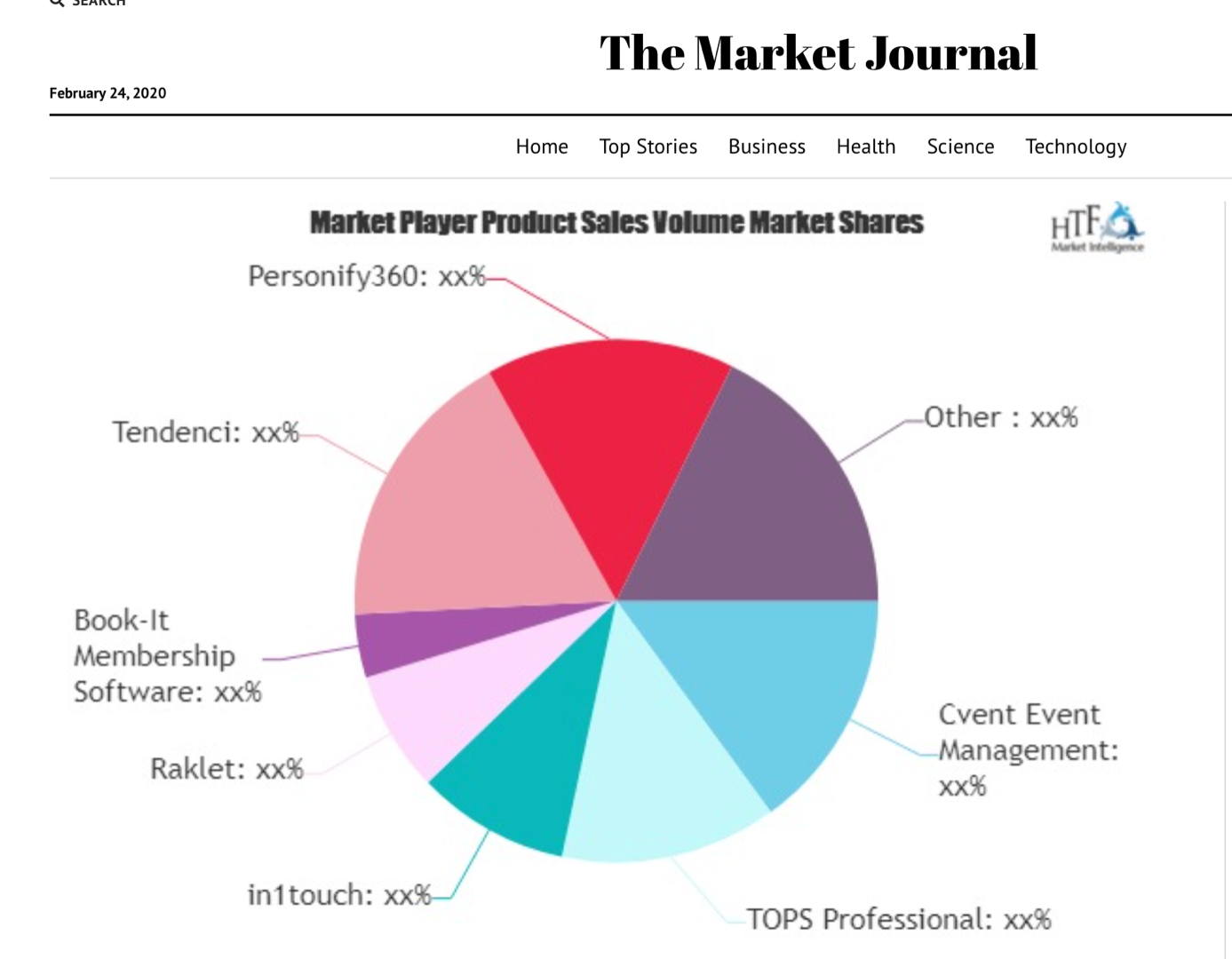 HTF - Pie Chart AMS Market WorlWide Tendenci Thrives