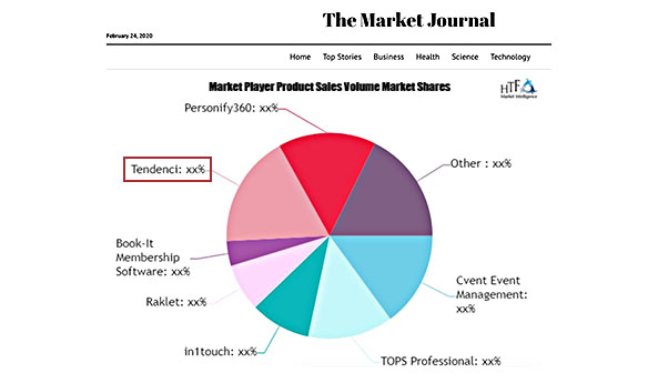 Pie chart shows Tendenci's part in the markets