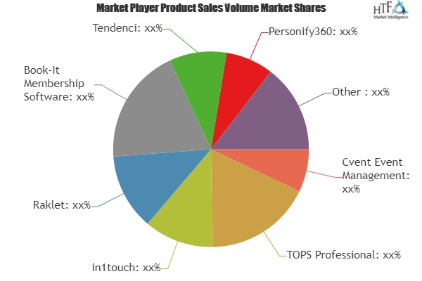 Association Management Software Global Market Share