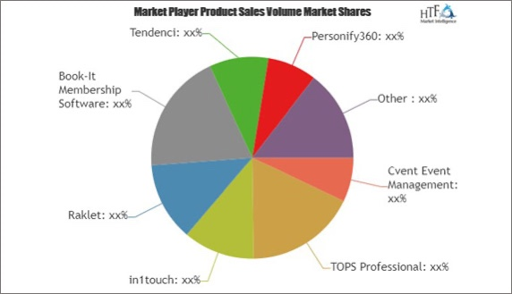 HTF - Pie Chart Tendenci Thrives Worldwide