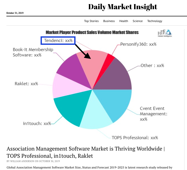 Global Market Pie Chart AMS Software